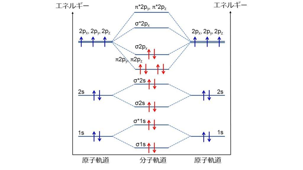nitrogen energy