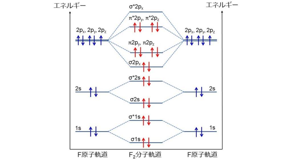 fluorine energy