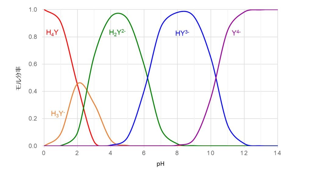 EDTA-pH graph